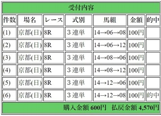 2019年2月10日京都8R4570円3連単6点.jpg
