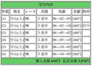 2019年2月23日中山9R5870円3連単.jpg
