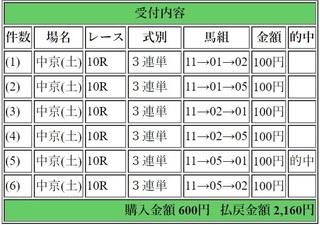 2019年2月2日中京10R2160円3連単.jpg