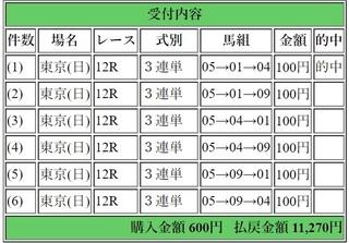 2019年2月3日東京12R11270円3連単.jpg