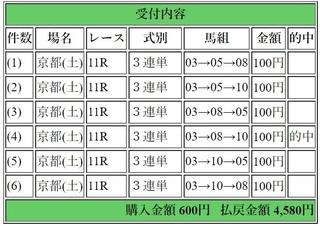 2019年2月9日京都11R4580円3連単6点.jpg