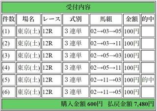 2019年4月20日東京12R7480円3連単.jpg