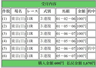 2019年4月29日東京8R1670円3連複.jpg