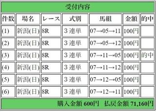 2019年5月5日新潟8R71160円3連単.jpg