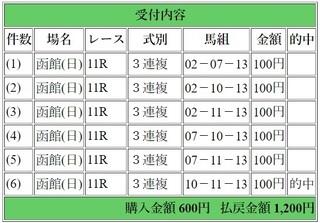 2019年6月16日函館スプリントS1200円3連複6点.jpg