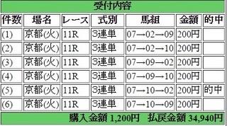 2104年10月14日京都大賞典17470円keiba.jpg