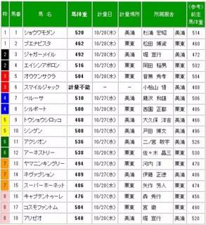 天皇賞秋(GI)調教後の馬体重.jpg