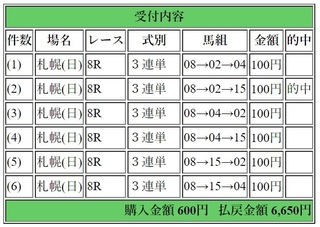 無題2018年8月4日札幌8R6650円3連単.jpg