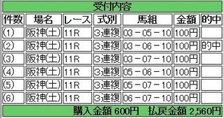 2014年3月1日阪神アーリントンC2560円3連複 keiba.jpg