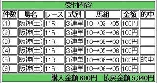 2014年3月1日阪神アーリントンC5430円 keiba.jpg