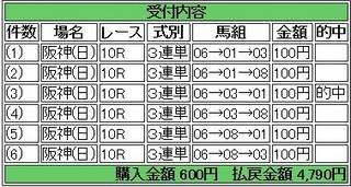 2014年3月9日阪神10R4790円仮 keiba.jpg