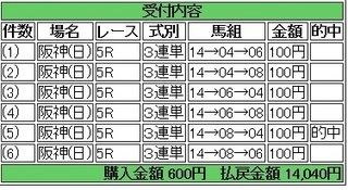 2014年3月9日阪神5R14040円別 keiba.jpg