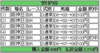 2014年3月9日阪神8R2110円3連複 keiba.jpg